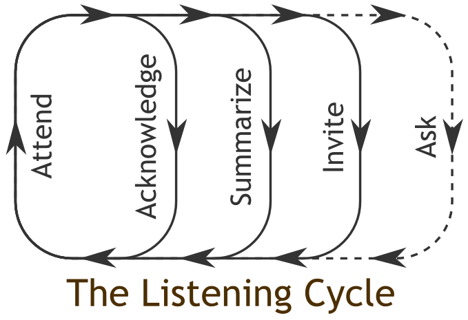 Image of the Listening Cycle Diagram as presented by S. Miller et al.
